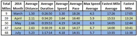 Average Stats 2014-07-31