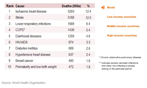 Ten leading causes of death in females (2008 WHO data)